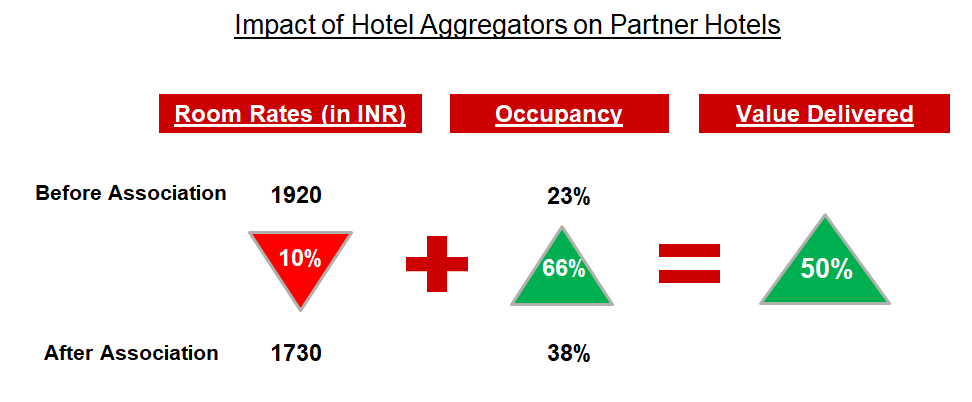 Impact of Hotel Aggregator on hotel partners