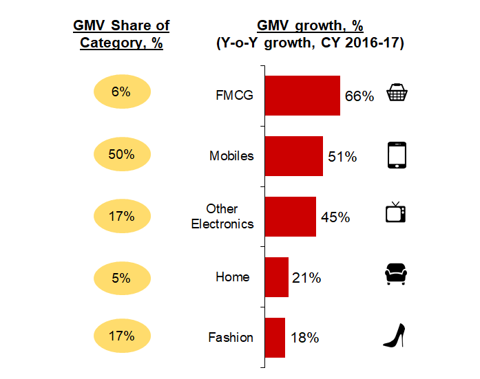 GMV growth Etailing India
