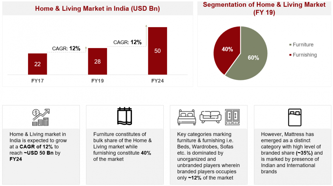 E Commerce Market Share | E Commerce Startups in India | RedSeer