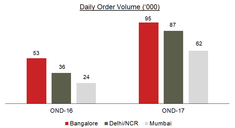 Daily order volume food-tech India