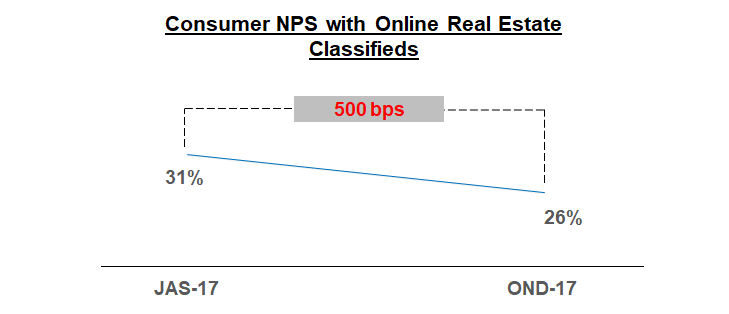 Consumer NPS Online real estate classifieds