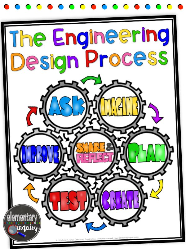 Free Engineering Design Process Poster