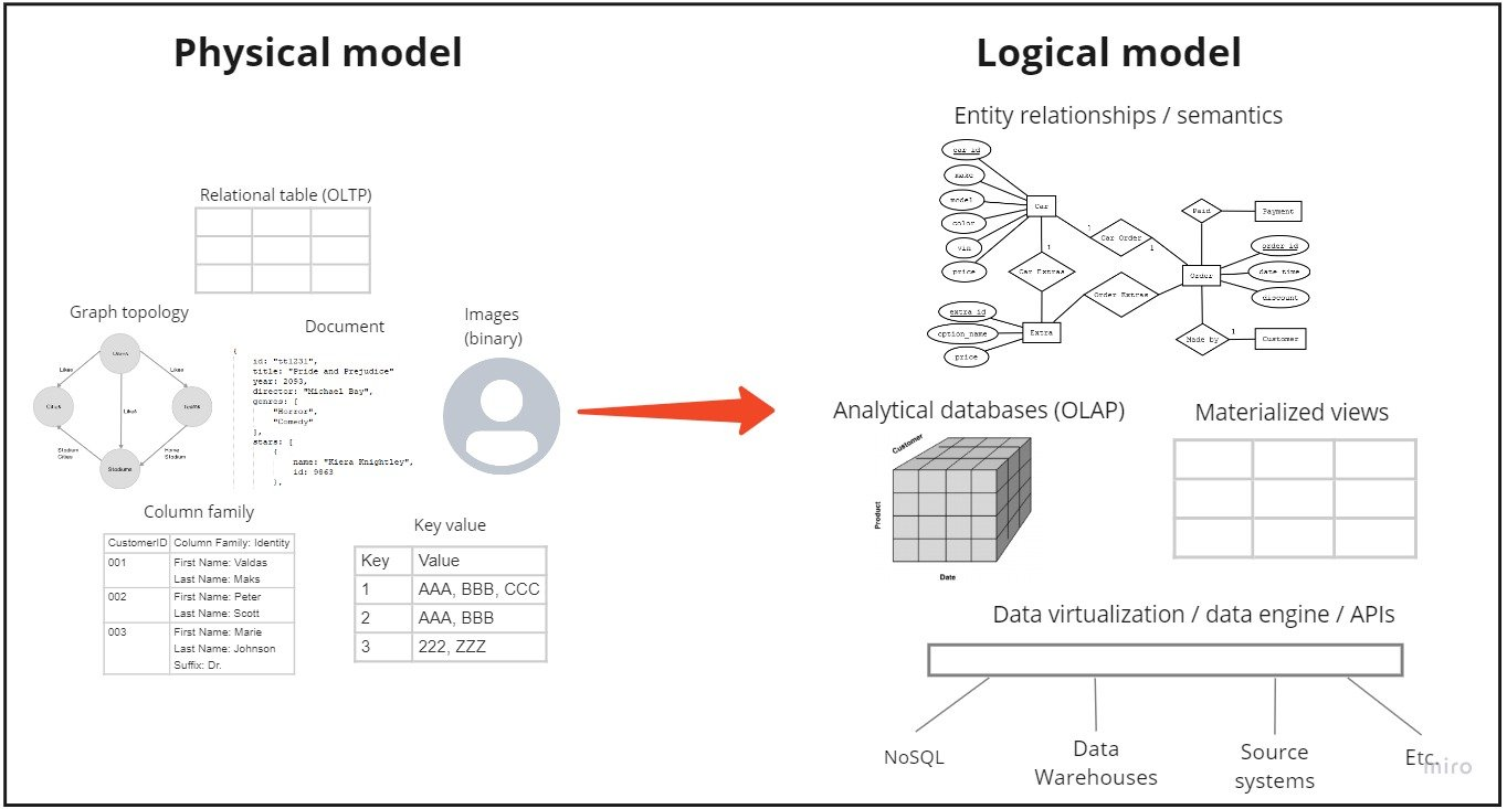 Physical and logical data models