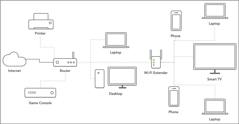 Wi-Fi network with a Wi-Fi extender to extend coverage
