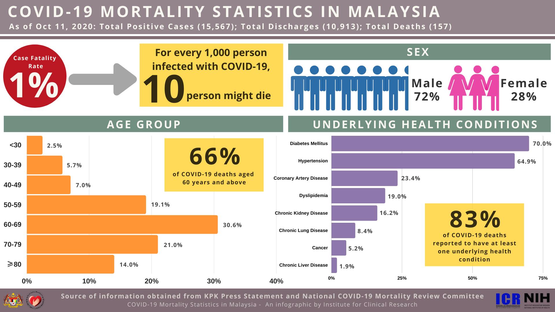 COVID-19 Mortality Statistics in Malaysia