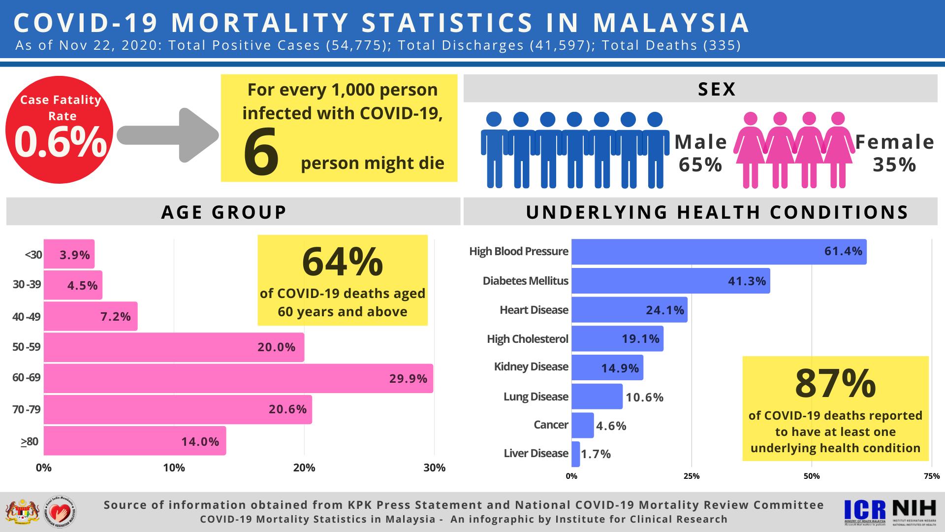 COVID-19 Mortality Statistics in Malaysia (As of Nov 22, 2020)
