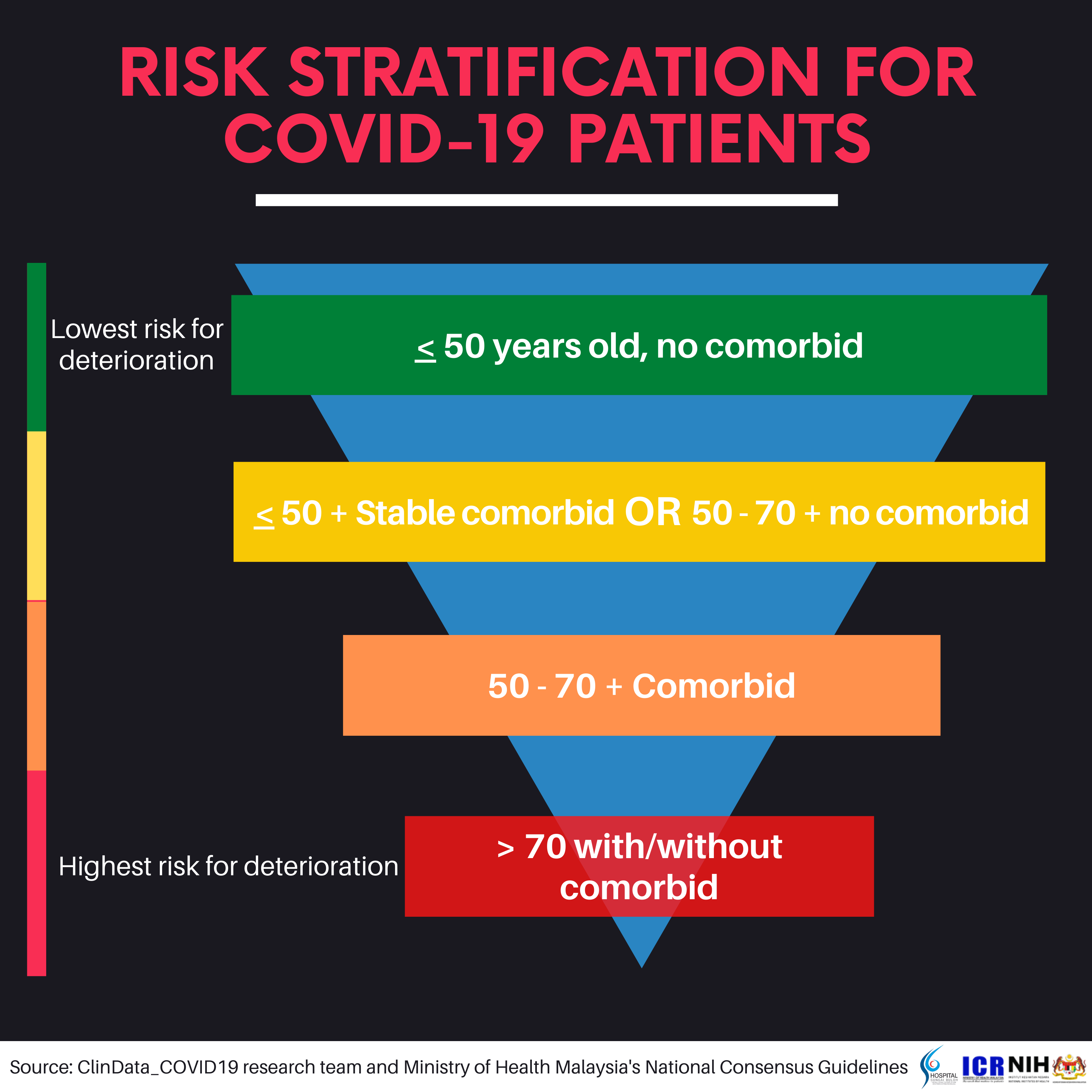 Risk Stratification for COVID-19 Patients & COVID-19 Warning signs