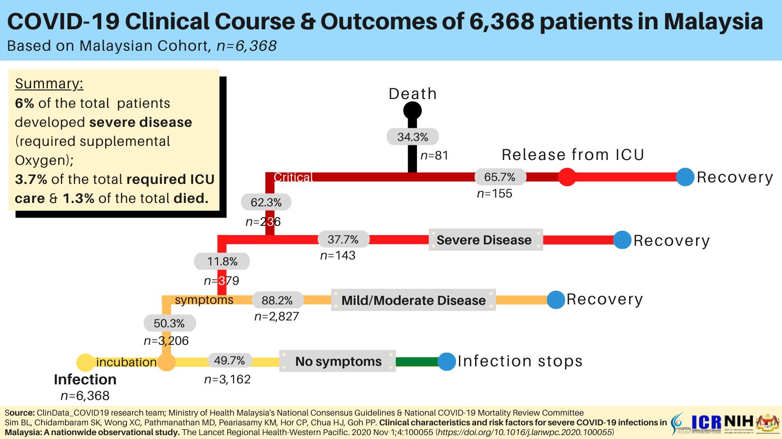 COVID-19 Clinical Course & Outcomes