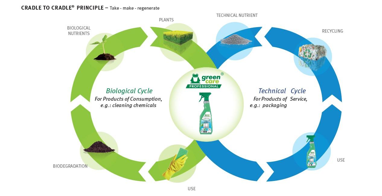 Recyklace v oboru profesionálního úklidu