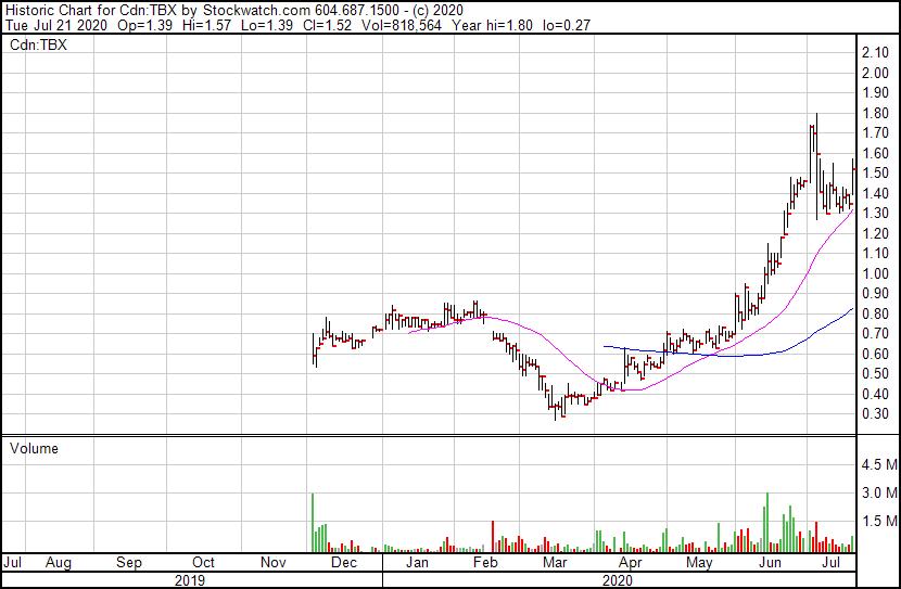 $TBX 1-yr Stock Chart