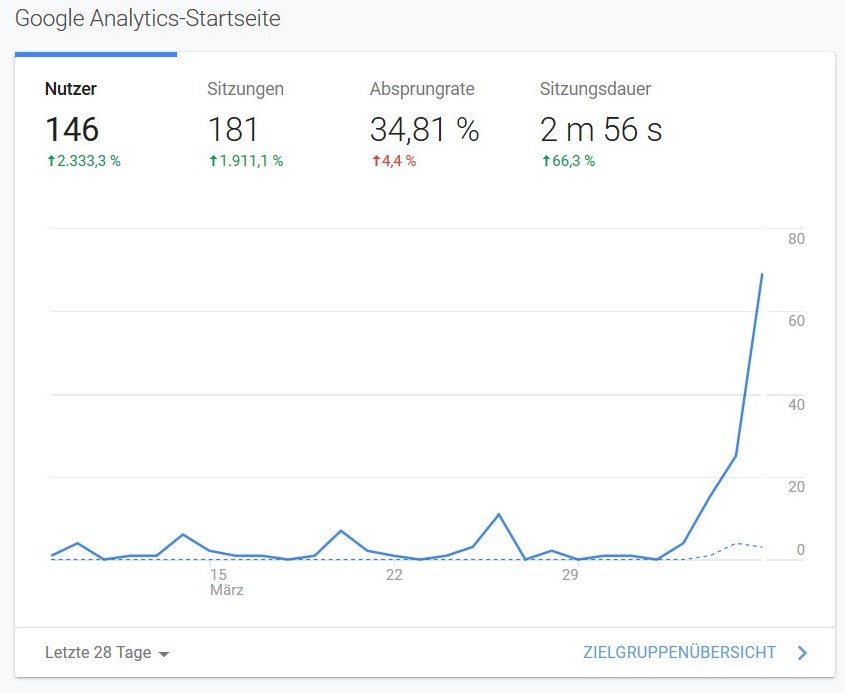 Analytics from 06 April 2020