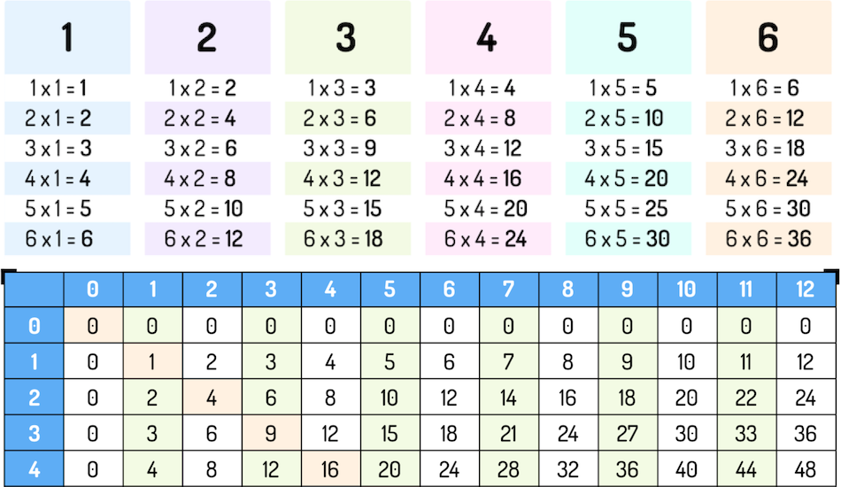Preview of multiplication tables