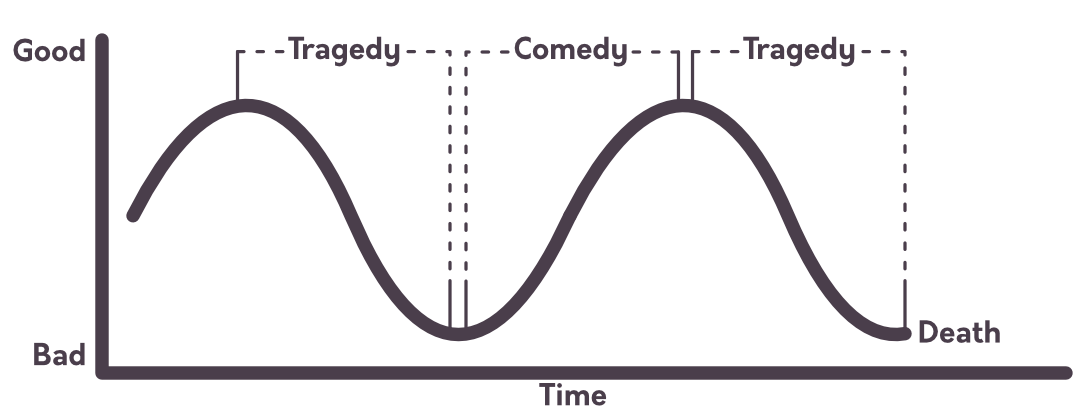 An example of how tragedies and comedies are both found on the dramatic curve in storytelling.