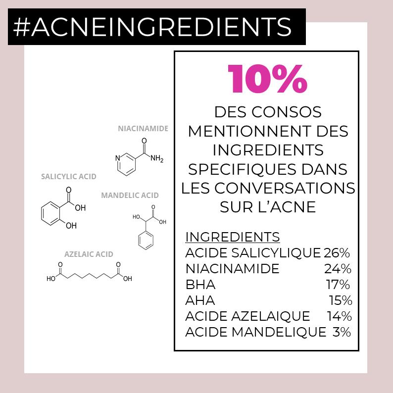 Acne Ingredients