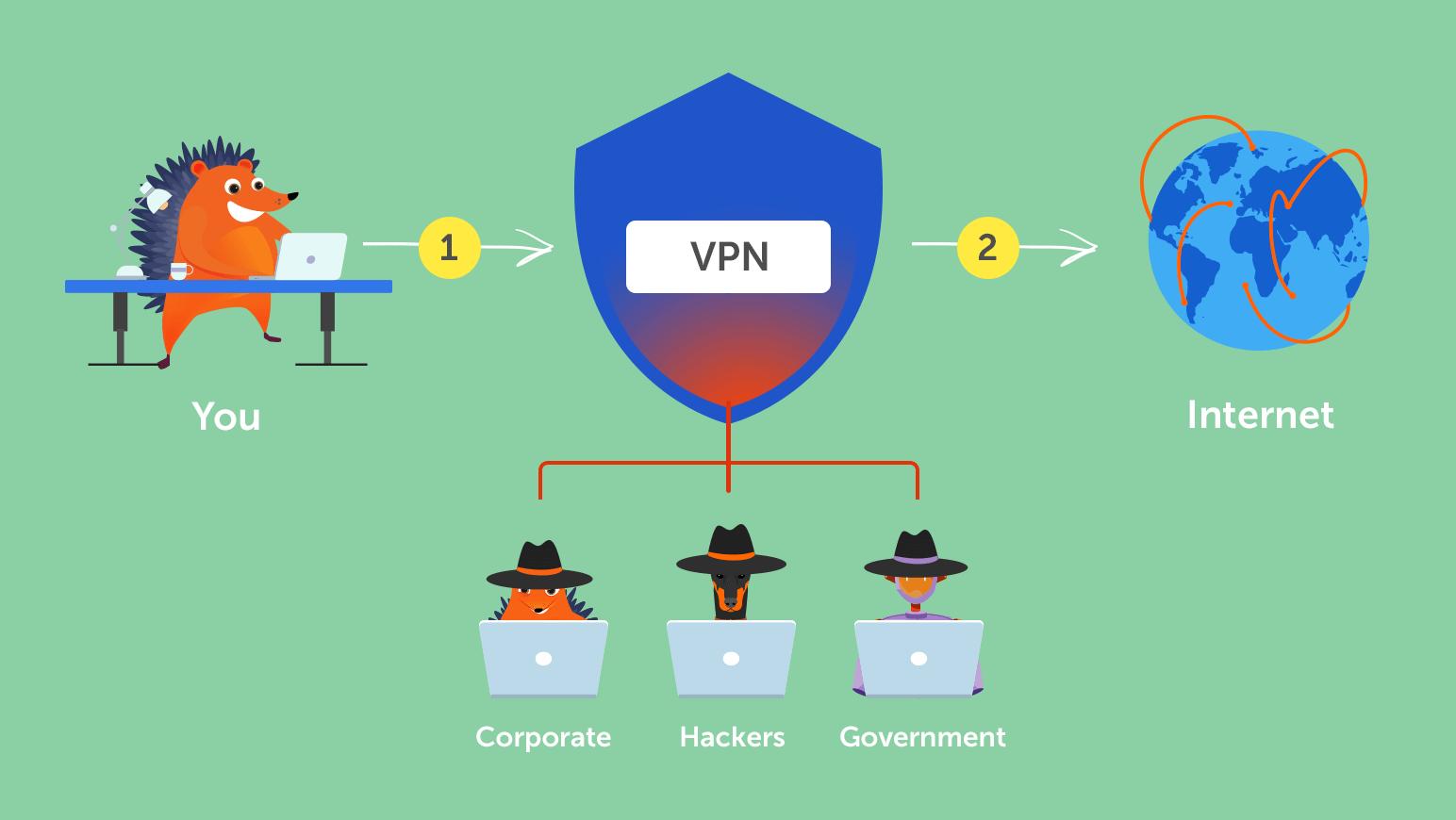 NameCheap visualisation of how VPNs work
