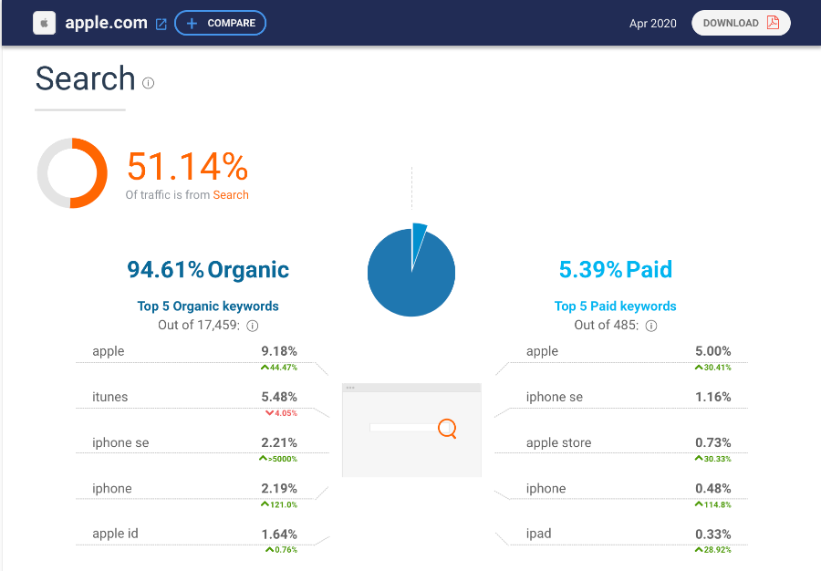 Similarweb: Apple.com's search results