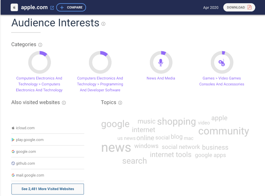 SimilarWeb: Apple.com's audience interest