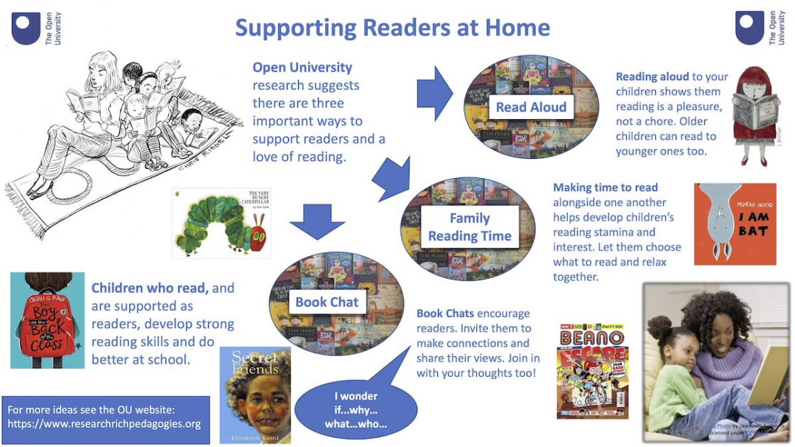 Supporting Readers at home