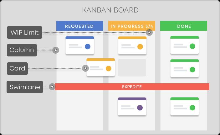 Example of a Kanban Board (copyright Kanbanize)