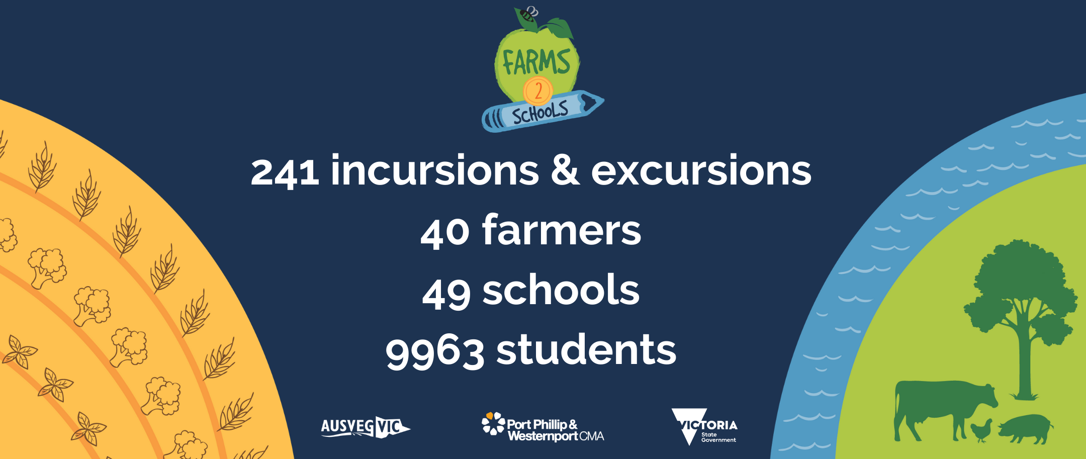 Farms to Schools delivered 241 incursions and excursions, with 40 farmers, 49 schools and 9963 students participating.
