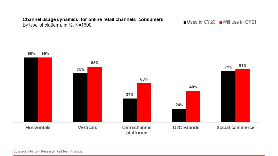 Non traditional E-tailing models to see strong growth in 2021