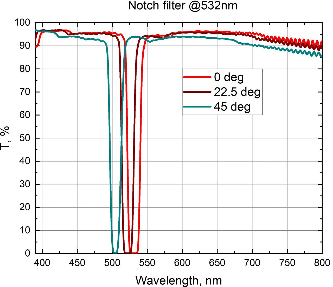 Notch Filter @532