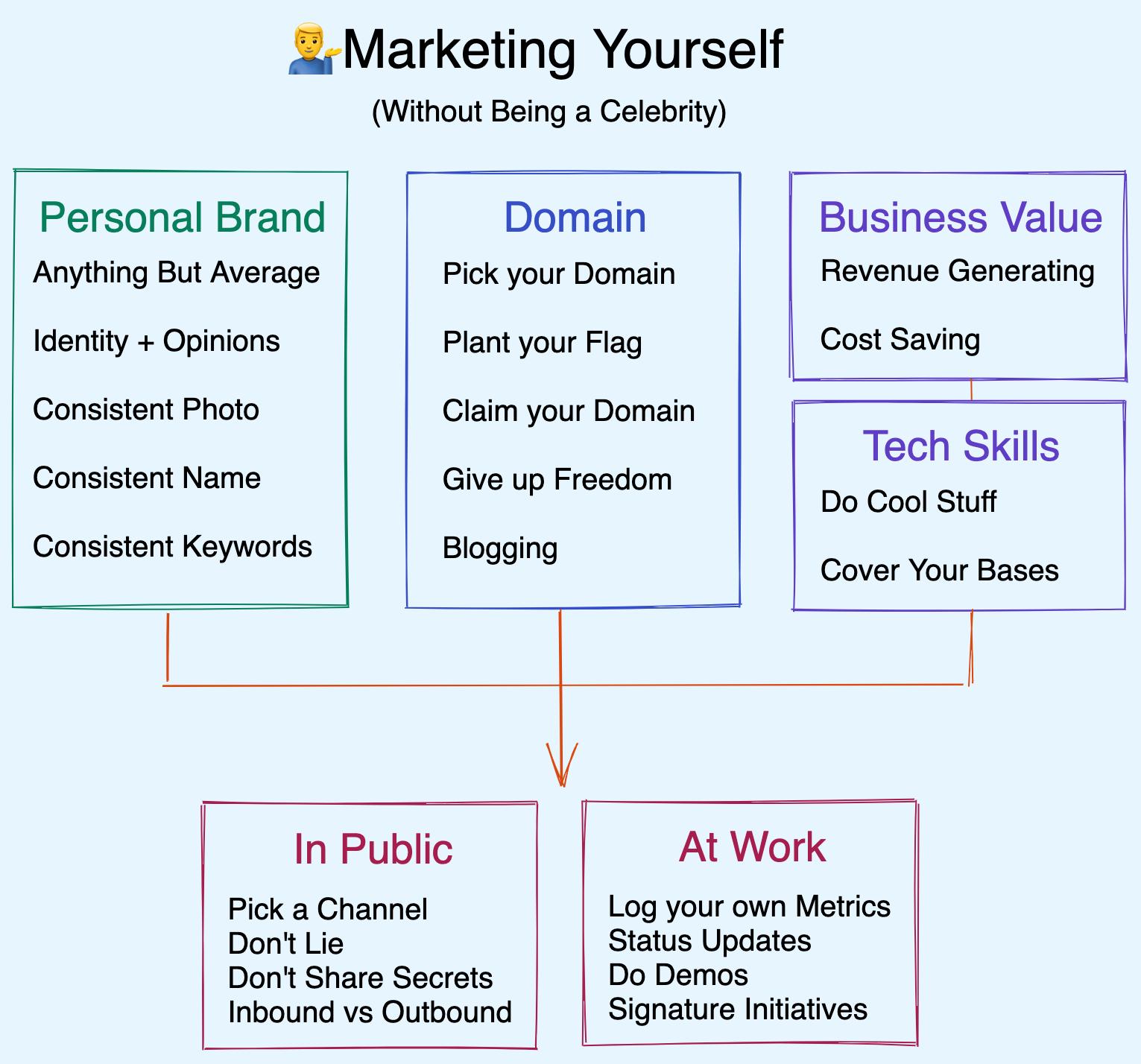 flowchart marketing yourself