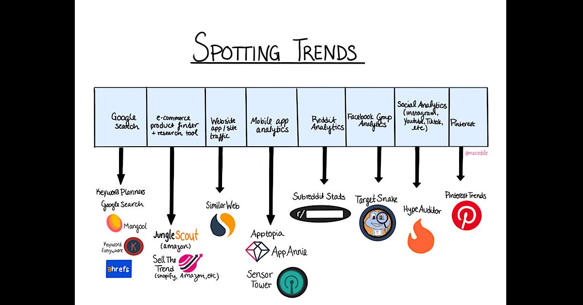 spotting trends