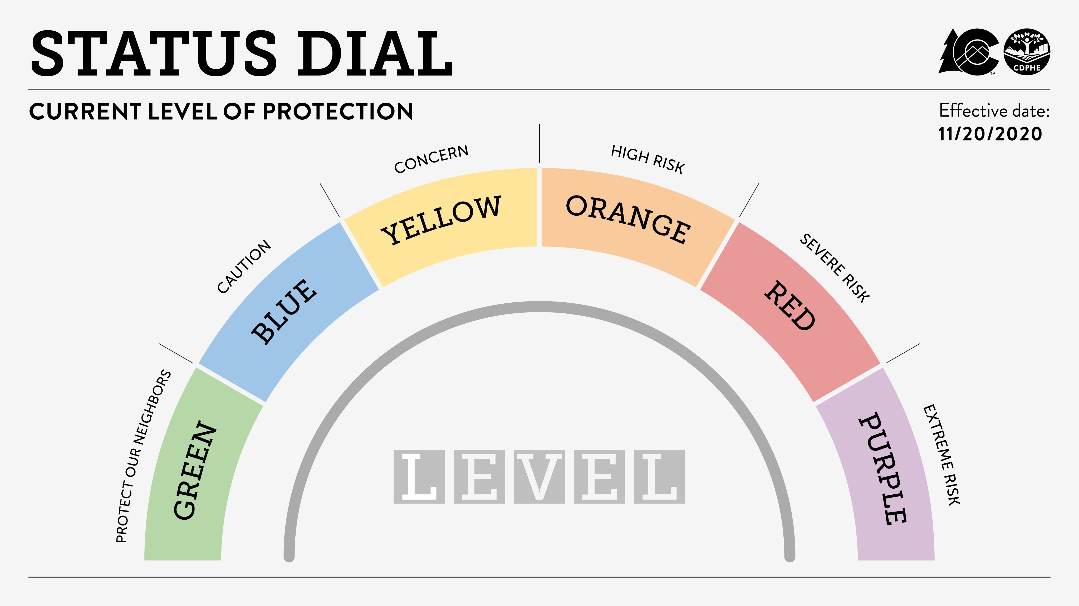 Image of the Status Dial: Current Level of Protection released by Governor Jared Polis for the state of Colorado, Green = Protect your Neighbors, Blue = Caution, Yellow = Concern, Red = Severe Risk, Purple = Extreme Risk. Effective 11/20/20