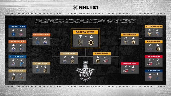 NHL 21 has predicted this year's Stanley Cup winner
