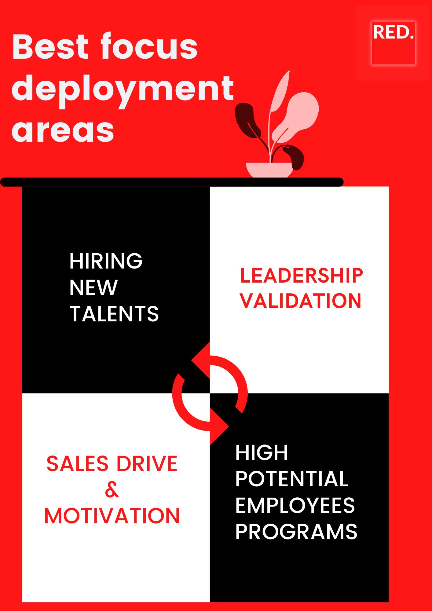 best focus deployment areas RED. Recruitment assessments