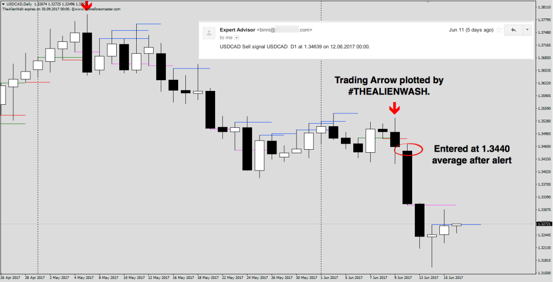 #THEALIENWASH automatically plot trading arrows. Traded during holiday