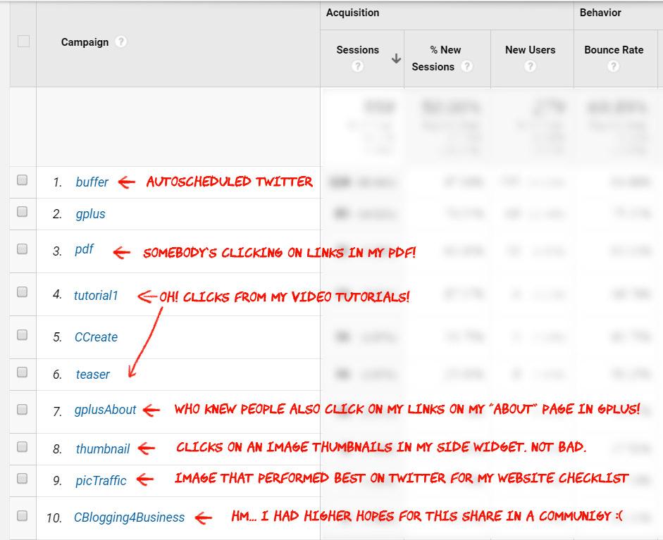 Googla Analytics campaign view