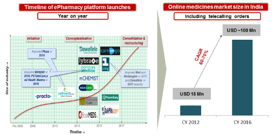E-pharmacy market size