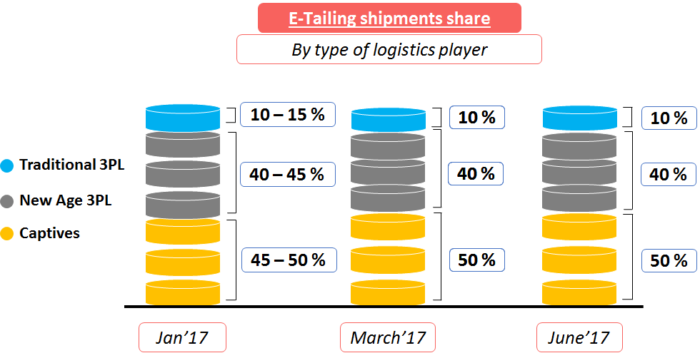 E-logistics Shipment share India