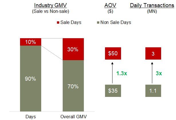 Etailing India GMV sale vs Non-sale