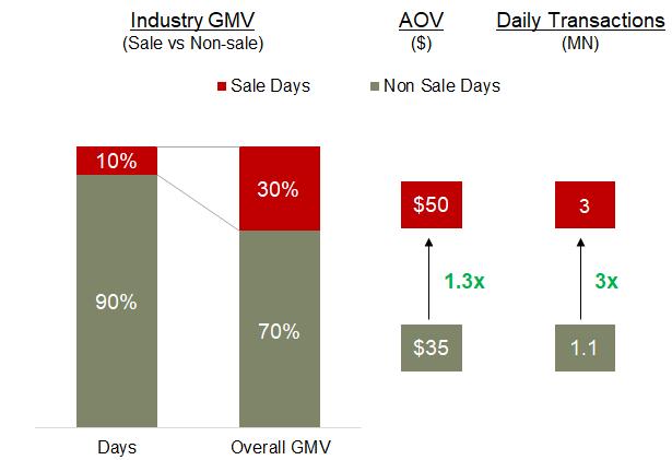 Etailing India GMV sale vs Non-sale
