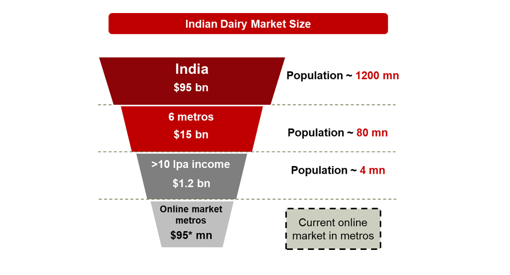 e commerce growth rate in india