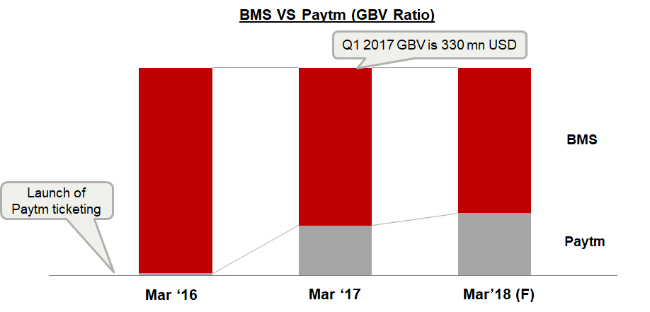 BMS vs Paytm Gross Booking Value (GBV) Ratio