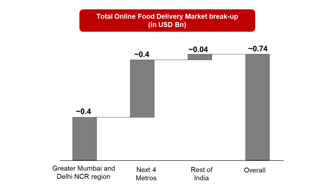 Indian Online Food Delivery