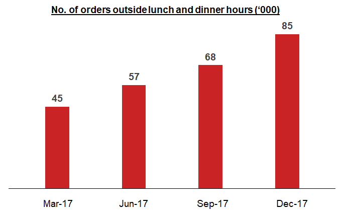 Number of orders Food-tech industry India