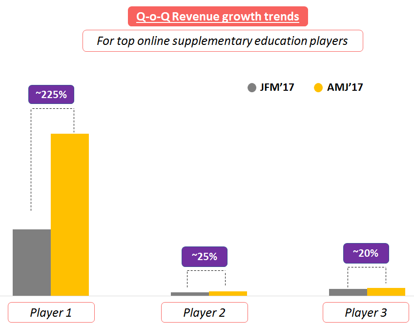 Revenue growth trends ed-tech India