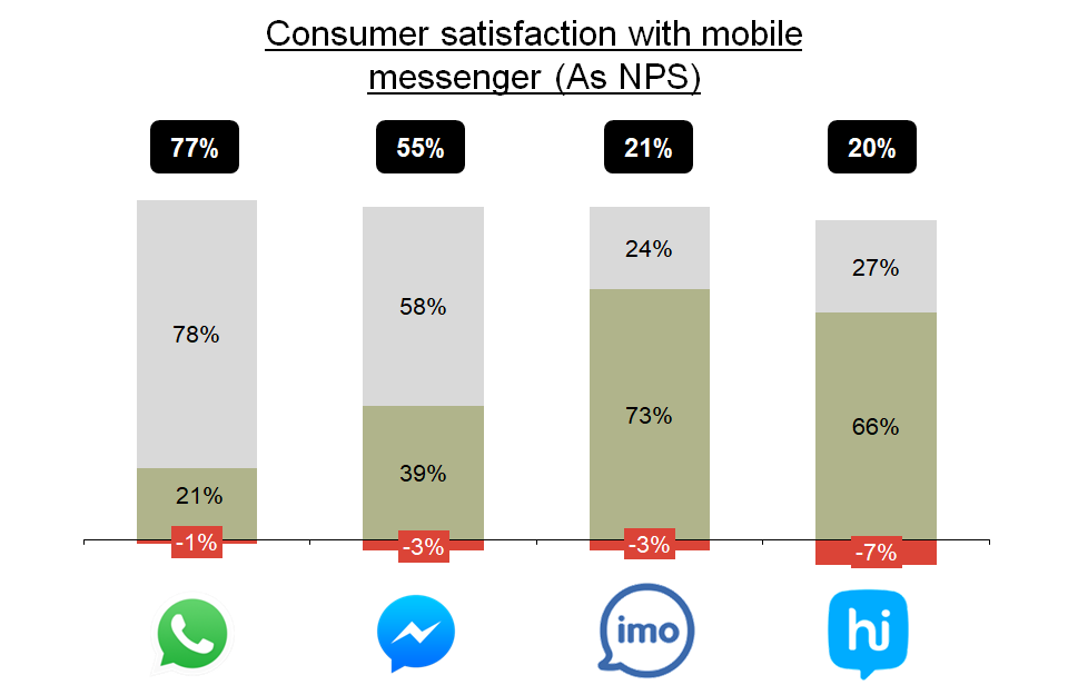 Mobile messenger consumer satisfaction