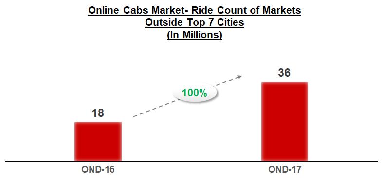 Online cabs market Ride count