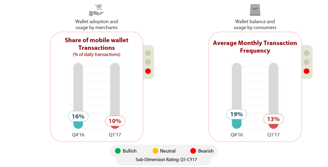 Decrease in share of transaction and average monthly transaction post demonetization