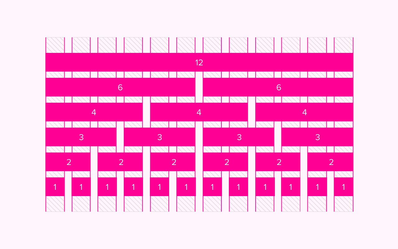 Exemplo de grid 12 colunas