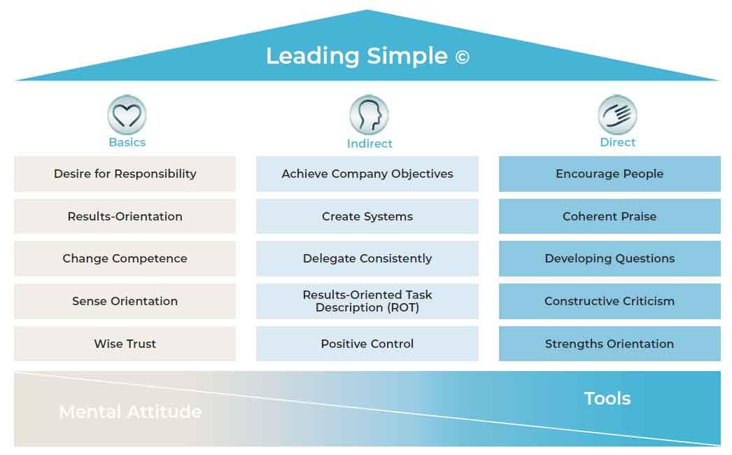 LER: providing roadmaps to full leadership potential