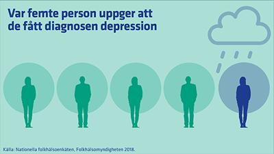 Statistik från FHM om psykisk ohälsa