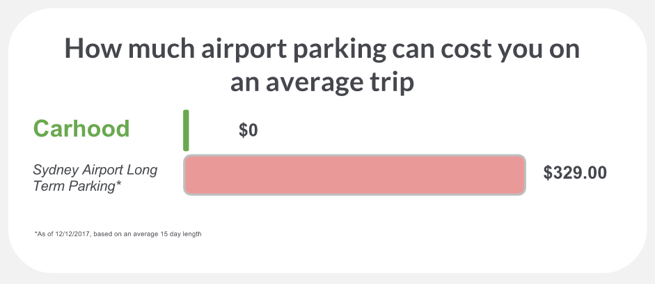 sydney airport parking cost comparison