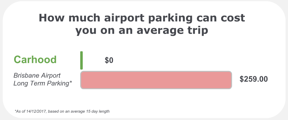 brisbane airport parking cost comparison